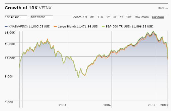 S&P Return 1998 2008