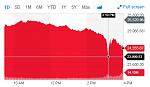 DJIA on 2018 02 05