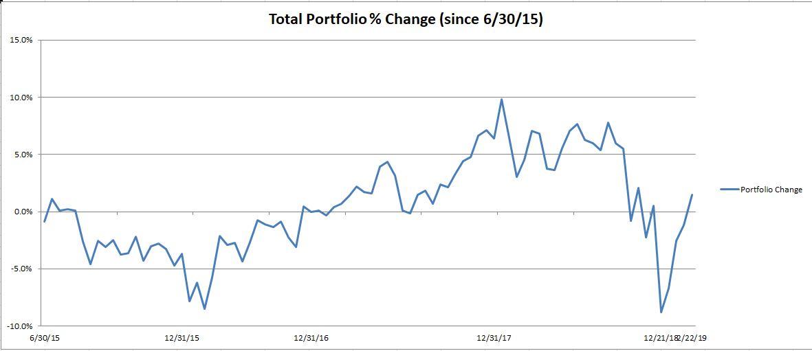 Portfolio Change Graph