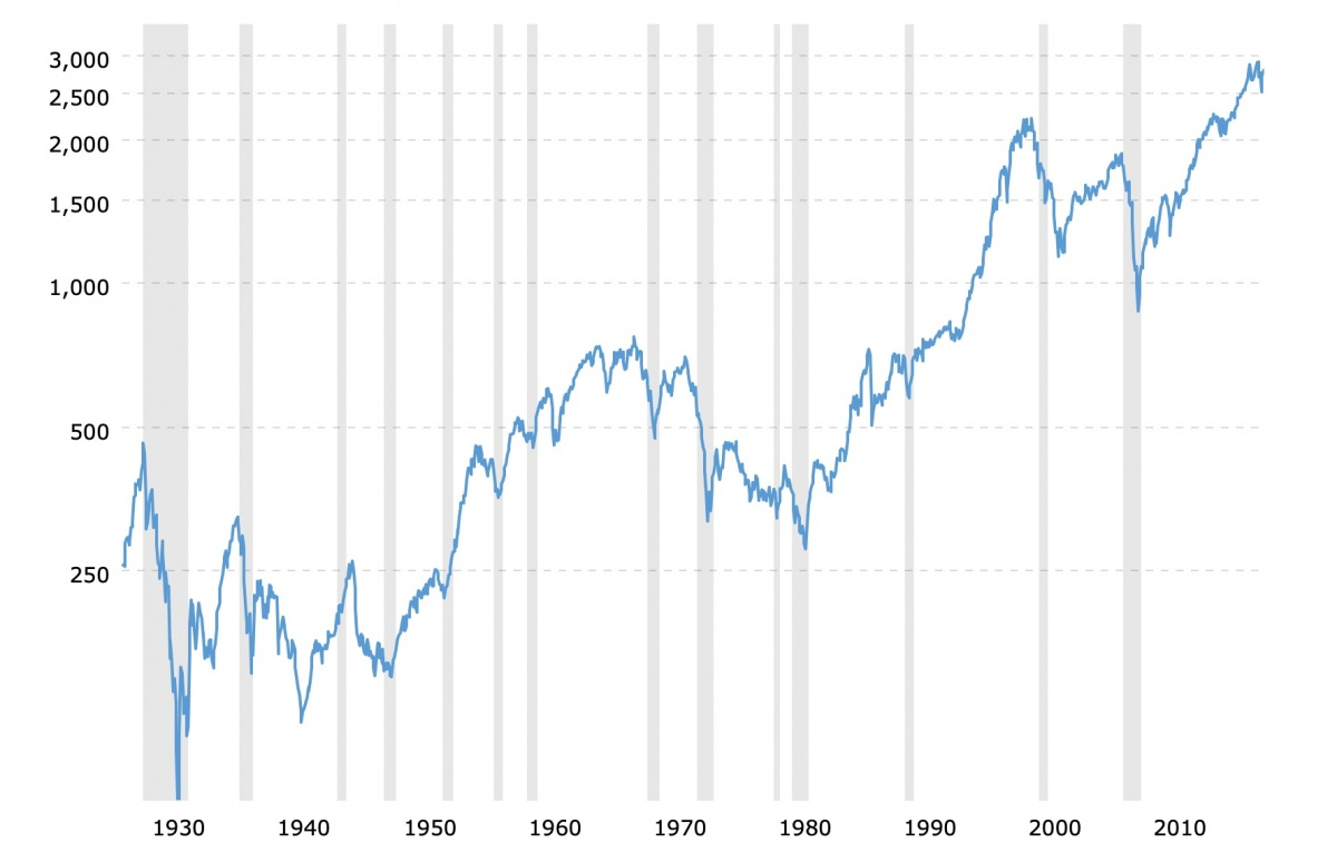 sp 500 historical chart data 2019 03 29 macrotrends 3