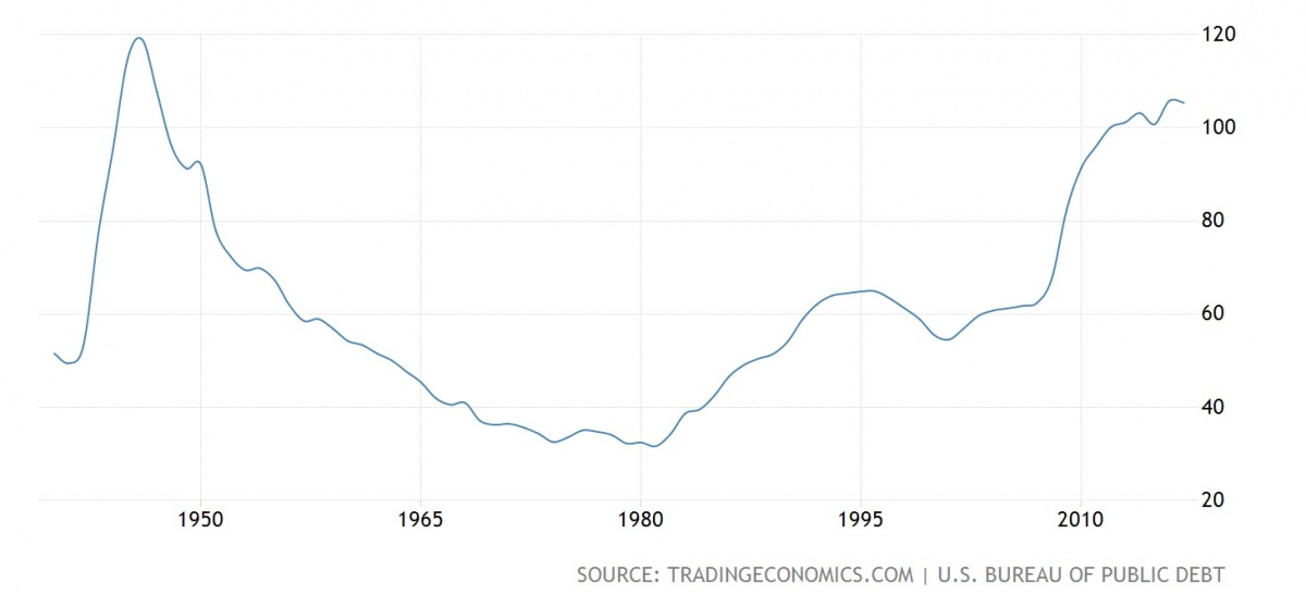 united states government debt to gdp@2x