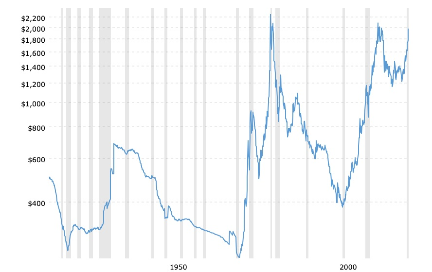 historical gold prices 100 year chart 2020 08 30 macrotrends