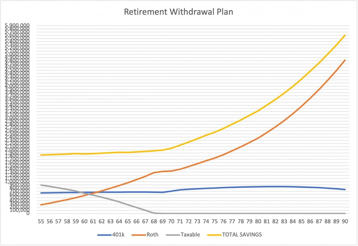 1965 using average returns