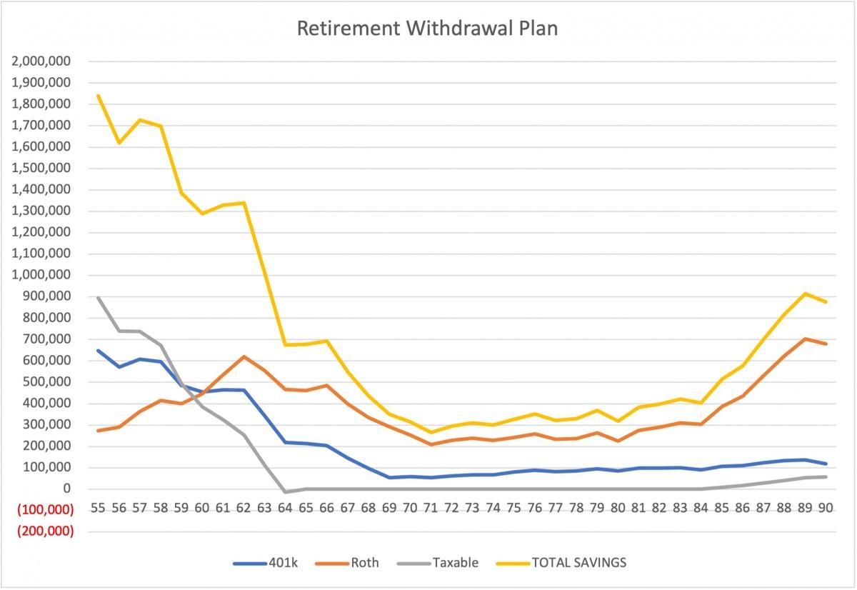 1965 using actual returns