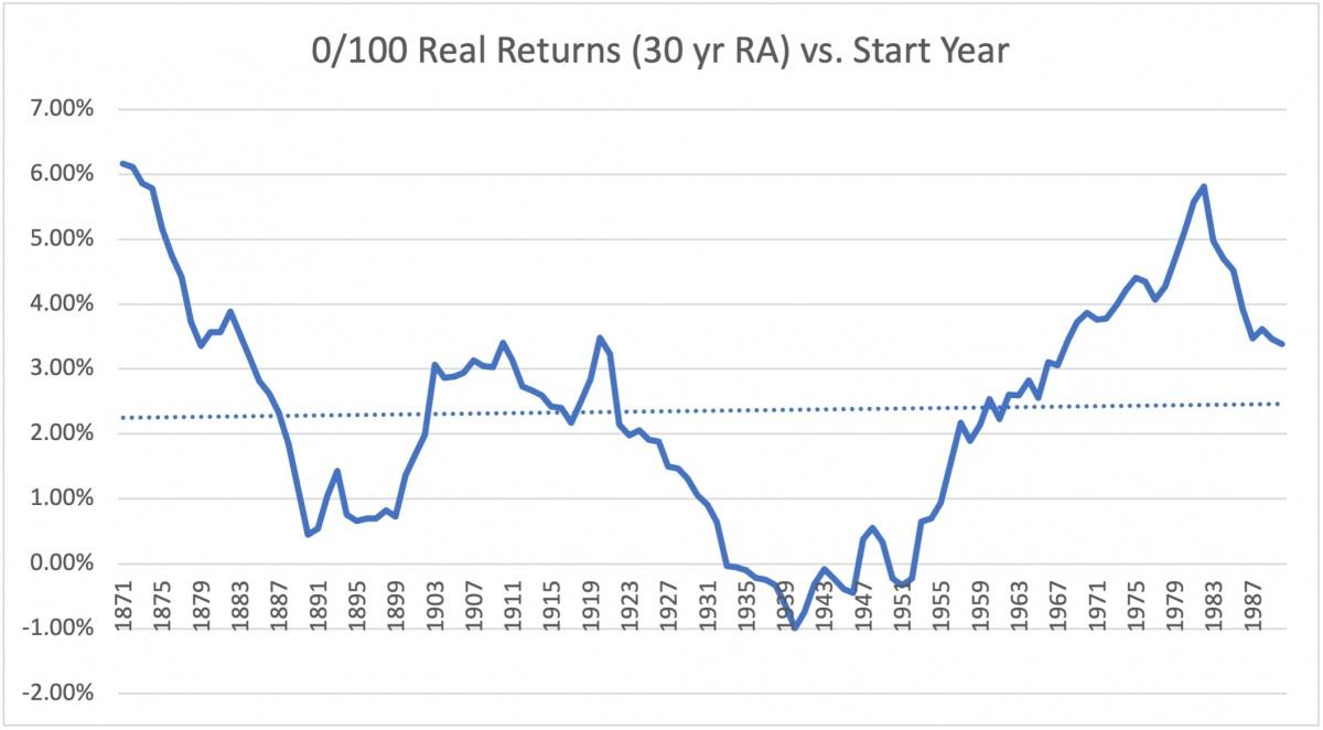 0 100 real return 30 yr ma
