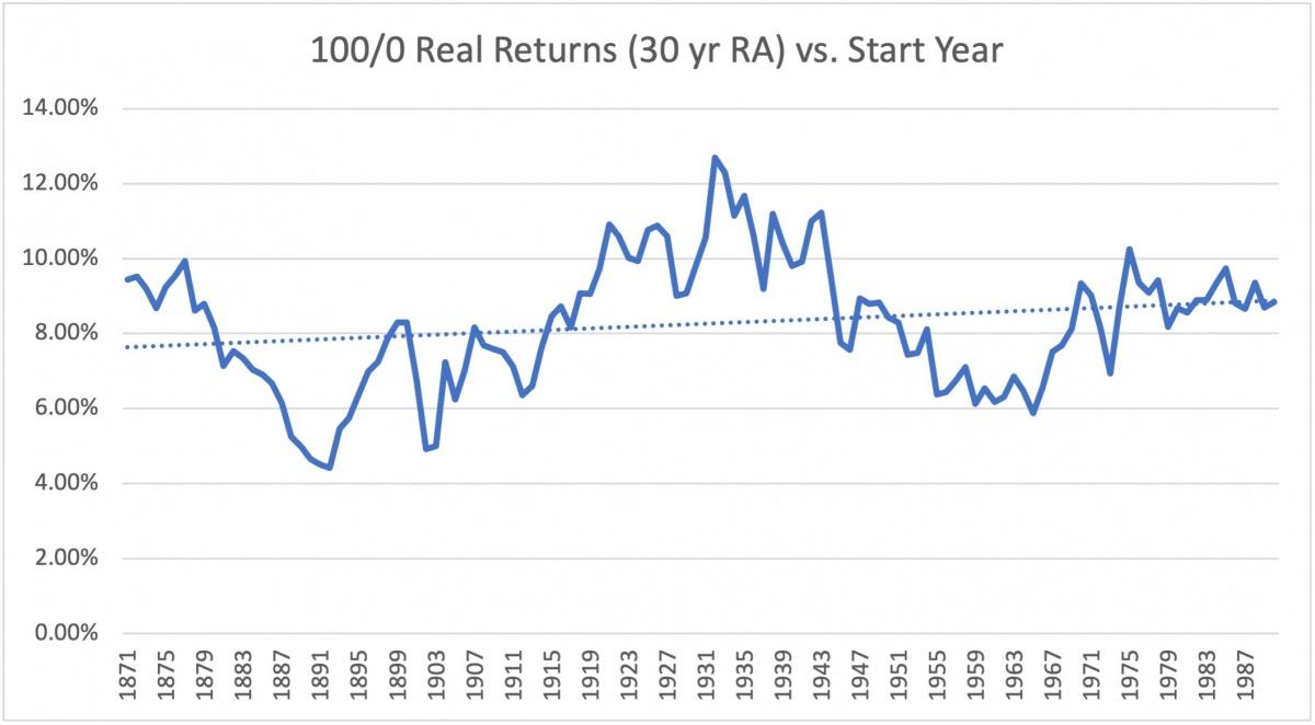 100 0 real return 30 yr ma