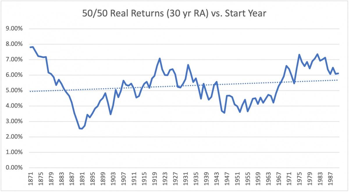 50 50 real return 30 yr ma
