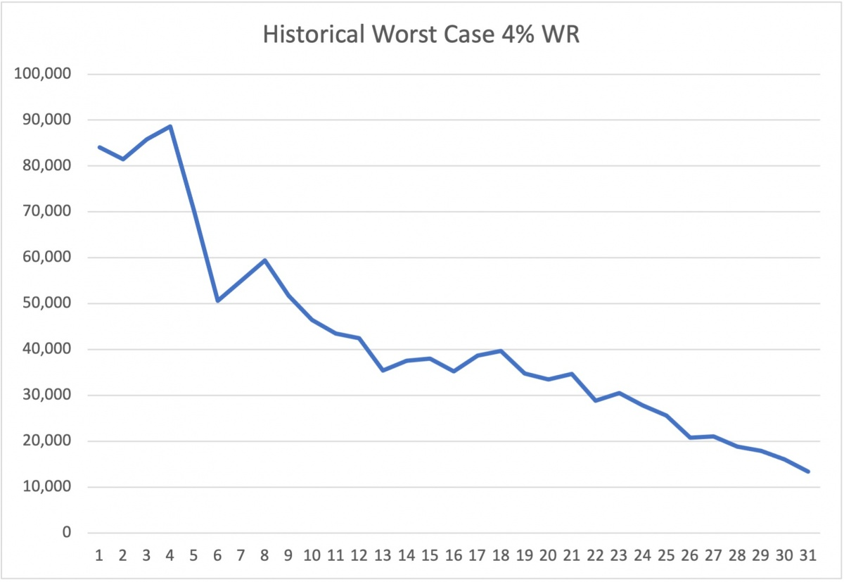 4% worst case