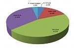 Bond percents for RetireEarly